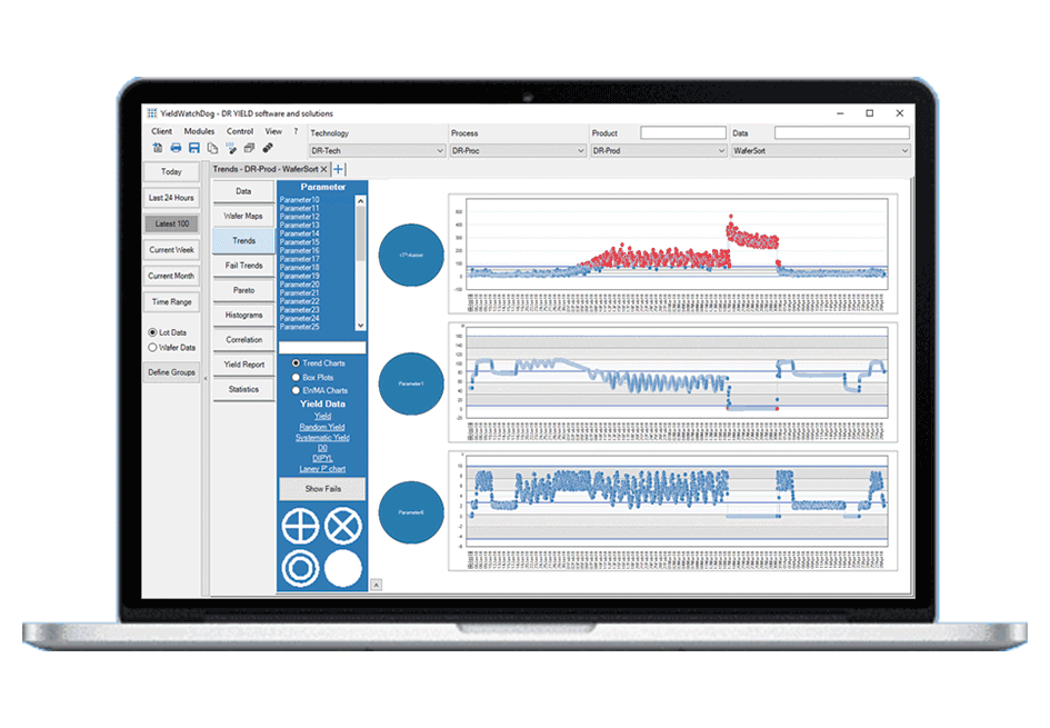 Viewing semiconductor data with artificial intelligence multivariate monitoring tool
